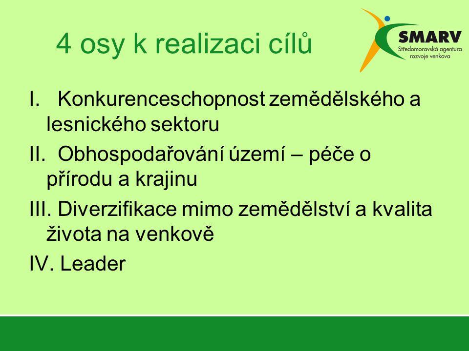 4 osy k realizaci cílů I. Konkurenceschopnost zemědělského a lesnického sektoru II.