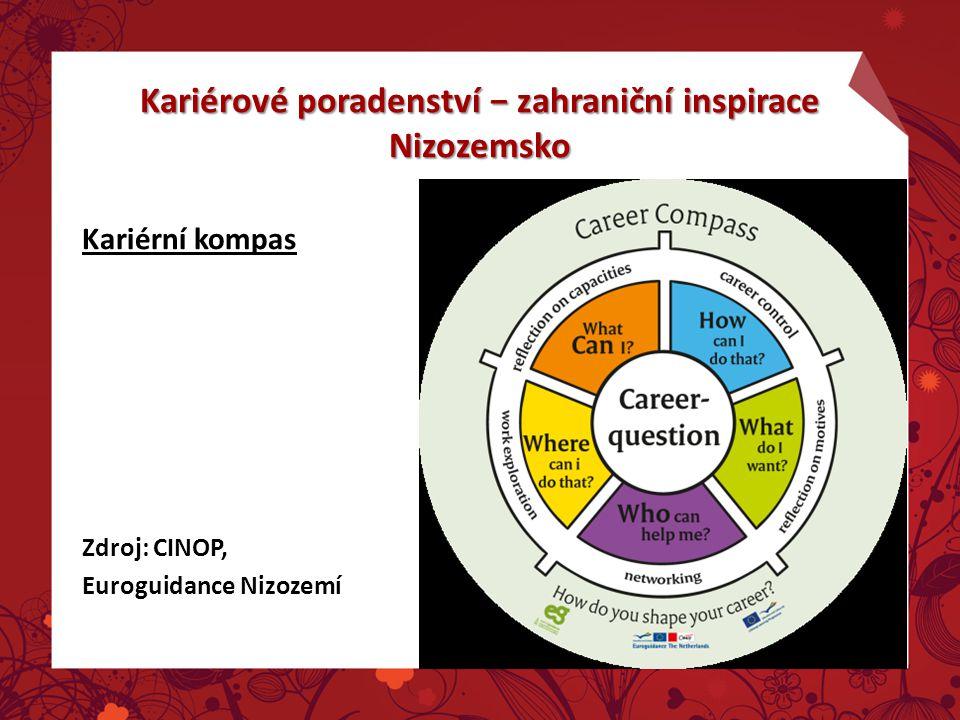 Kariérní kompas Zdroj: CINOP, Euroguidance Nizozemí Kariérové poradenství − zahraniční inspirace Nizozemsko
