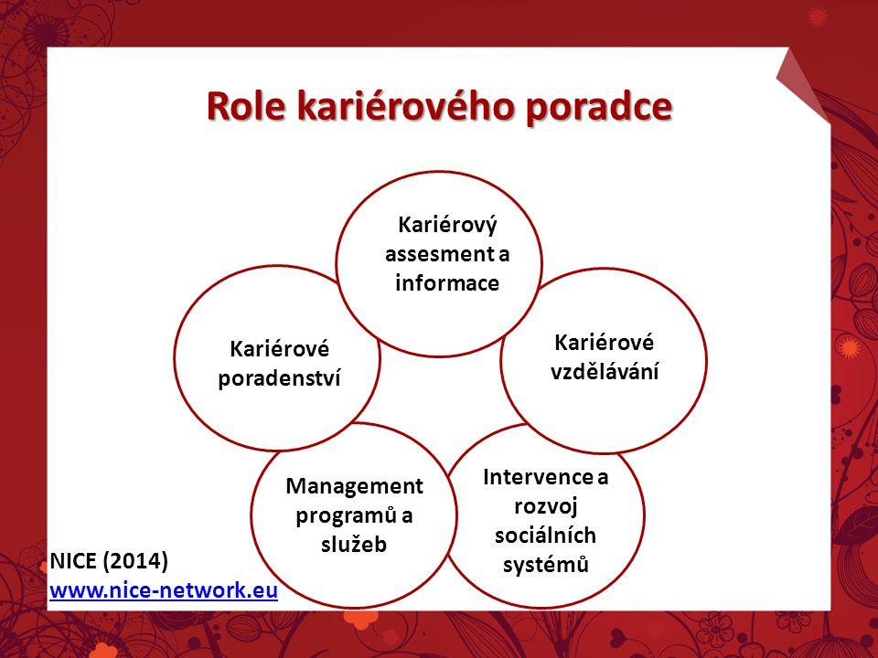 Role kariérového poradce Kariérový assesment a informace Kariérové vzdělávání Kariérové poradenství Management programů a služeb Intervence a rozvoj sociálních systémů NICE (2014) www.nice-network.eu