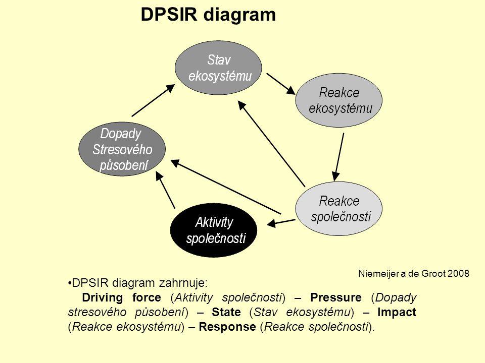 DPSIR diagram zahrnuje: Driving force (Aktivity společnosti) – Pressure (Dopady stresového působení) – State (Stav ekosystému) – Impact (Reakce ekosys