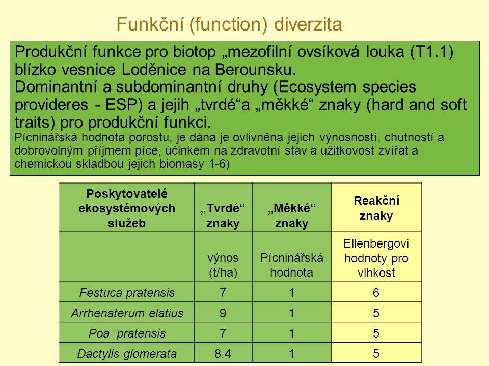 """Produkční funkce pro biotop """"mezofilní ovsíková louka (T1.1) blízko vesnice Loděnice na Berounsku. Dominantní a subdominantní druhy (Ecosystem species"""