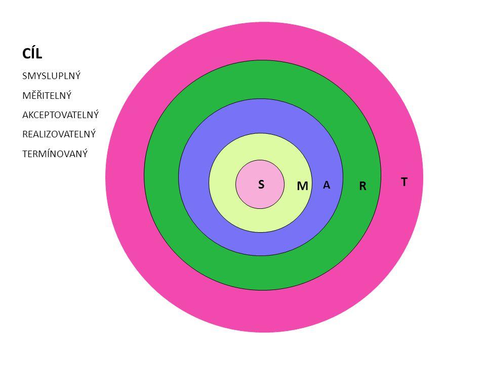 D obohacování ostatními vlivy uvnitř a vně životního prostředí C citlivost zdrojů a objevování životního prostředí B uvolnění a ovládnutí osobních zdrojů A objevení vnitřních zdrojů 1.pozornost 2.