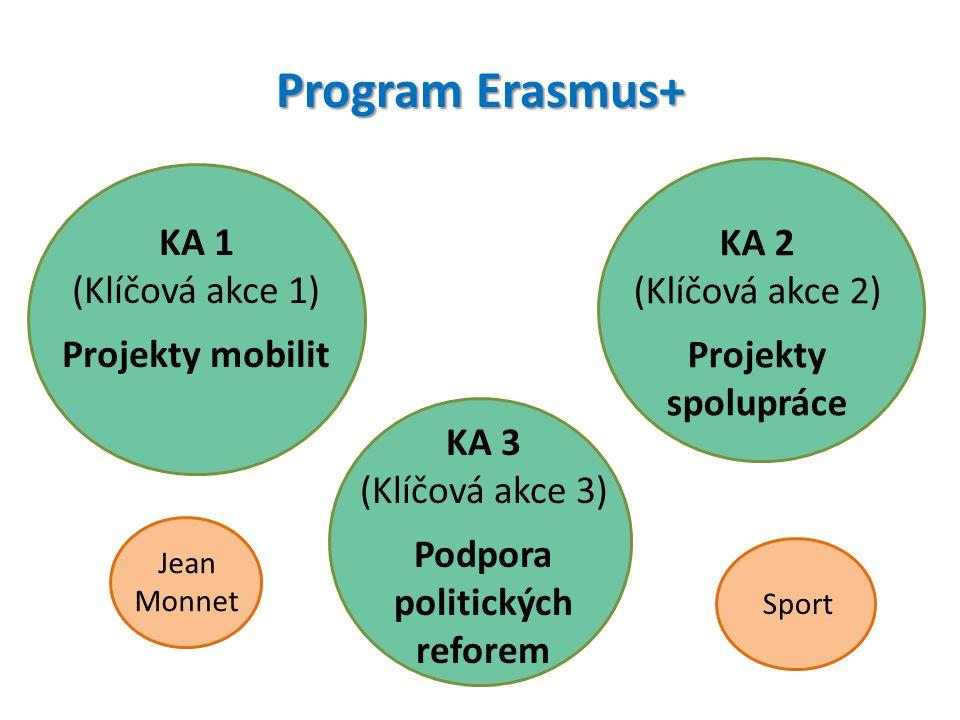 Program Erasmus+ KA 1 (Klíčová akce 1) Projekty mobilit KA 2 (Klíčová akce 2) Projekty spolupráce KA 3 (Klíčová akce 3) Podpora politických reforem Je