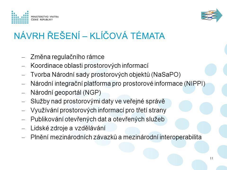NÁVRH ŘEŠENÍ – KLÍČOVÁ TÉMATA 11  Změna regulačního rámce  Koordinace oblasti prostorových informací  Tvorba Národní sady prostorových objektů (NaSaPO)  Národní integrační platforma pro prostorové informace (NIPPI)  Národní geoportál (NGP)  Služby nad prostorovými daty ve veřejné správě  Využívání prostorových informací pro třetí strany  Publikování otevřených dat a otevřených služeb  Lidské zdroje a vzdělávání  Plnění mezinárodních závazků a mezinárodní interoperabilita