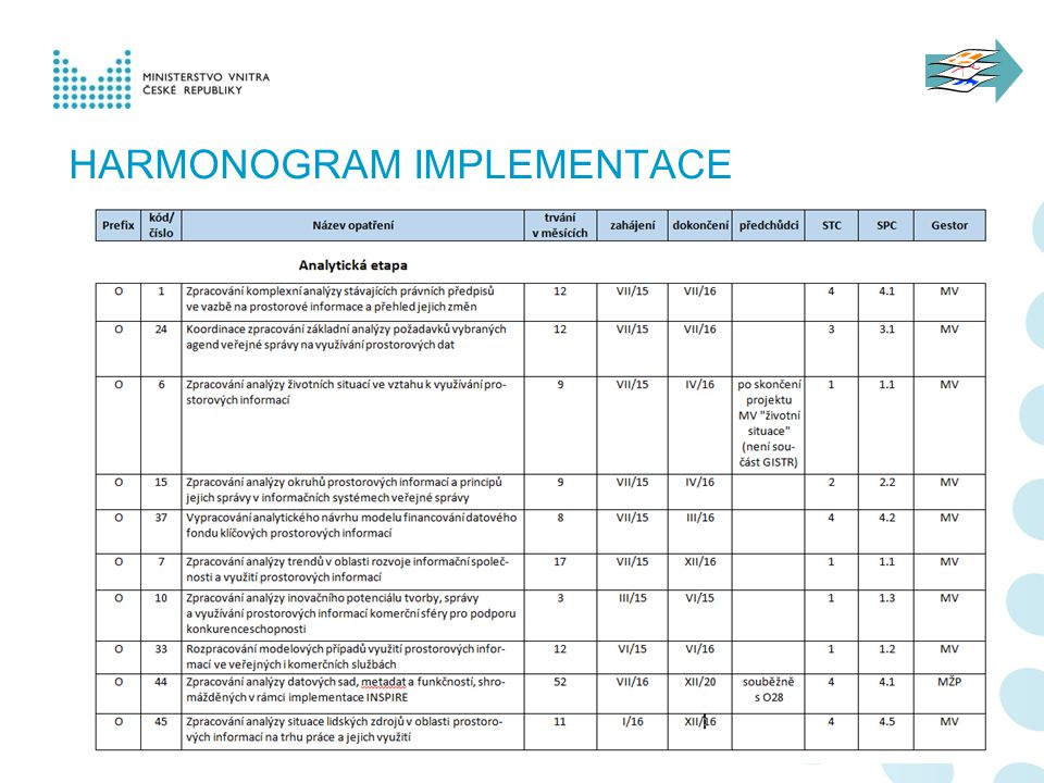 HARMONOGRAM IMPLEMENTACE 18