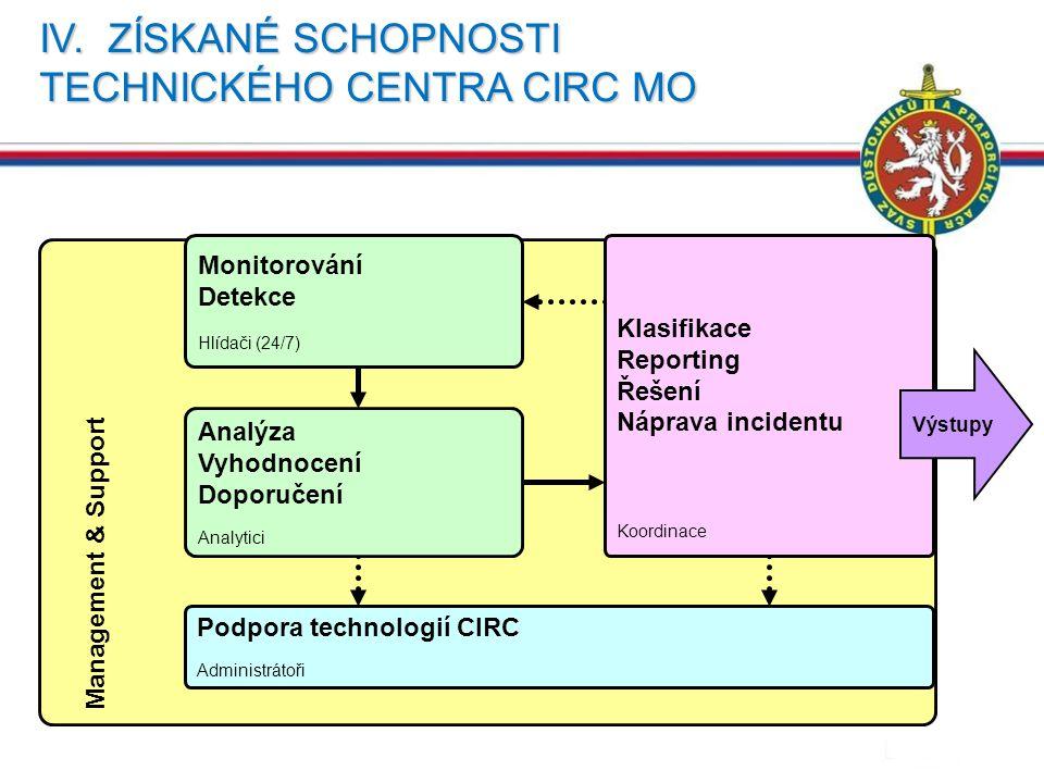 IV. ZÍSKANÉ SCHOPNOSTI TECHNICKÉHO CENTRA CIRC MO 24 Management & Support Monitorování Detekce Hlídači (24/7) Analýza Vyhodnocení Doporučení Analytici