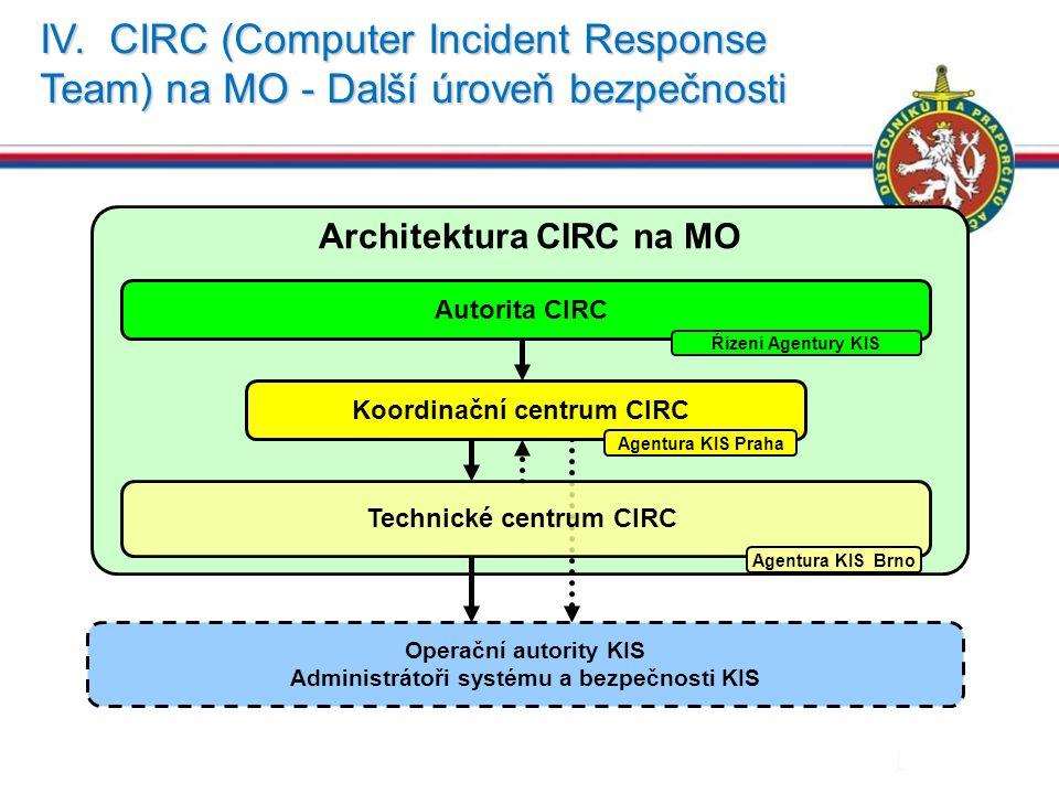 IV. CIRC (Computer Incident Response Team) na MO - Další úroveň bezpečnosti 25 Architektura CIRC na MO Autorita CIRC Operační autority KIS Administrát