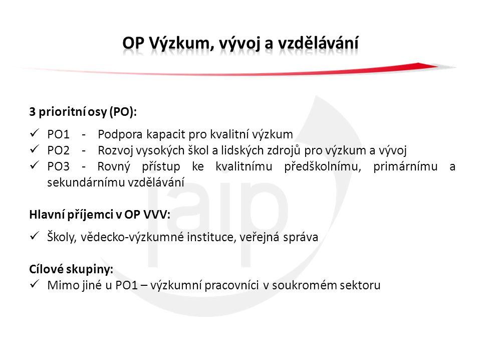 3 prioritní osy (PO): PO1 - Podpora kapacit pro kvalitní výzkum PO2 - Rozvoj vysokých škol a lidských zdrojů pro výzkum a vývoj PO3 - Rovný přístup ke