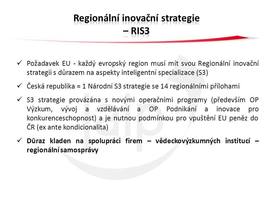 Požadavek EU - každý evropský region musí mít svou Regionální inovační strategii s důrazem na aspekty inteligentní specializace (S3) Česká republika = 1 Národní S3 strategie se 14 regionálními přílohami S3 strategie provázána s novými operačními programy (především OP Výzkum, vývoj a vzdělávání a OP Podnikání a inovace pro konkurenceschopnost) a je nutnou podmínkou pro vpuštění EU peněz do ČR (ex ante kondicionalita) Důraz kladen na spolupráci firem – vědeckovýzkumných institucí – regionální samosprávy