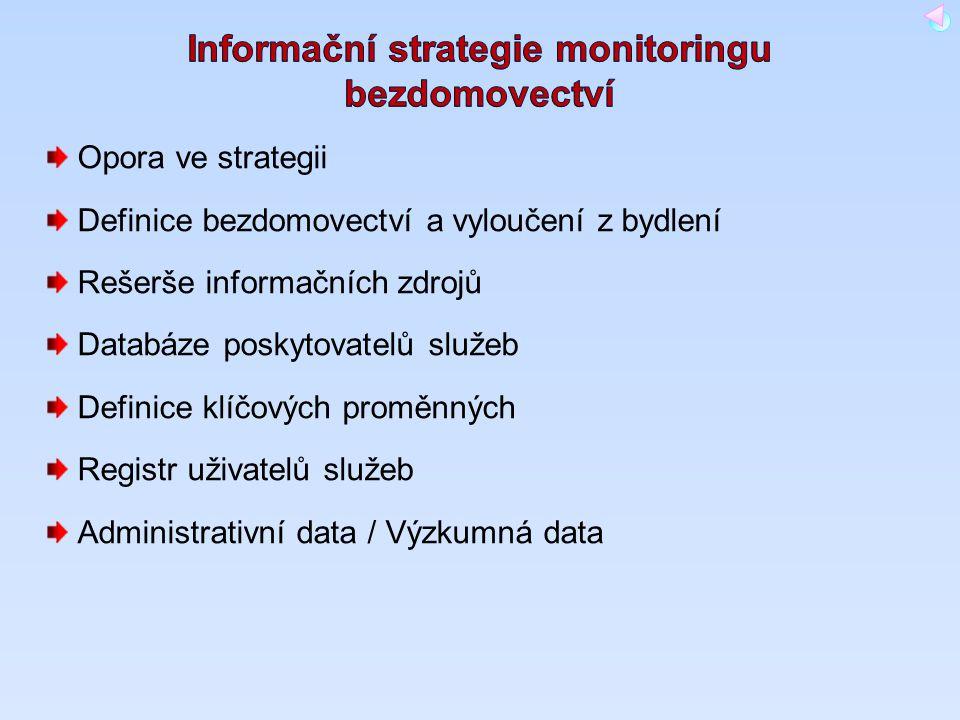 Opora ve strategii Definice bezdomovectví a vyloučení z bydlení Rešerše informačních zdrojů Databáze poskytovatelů služeb Definice klíčových proměnnýc