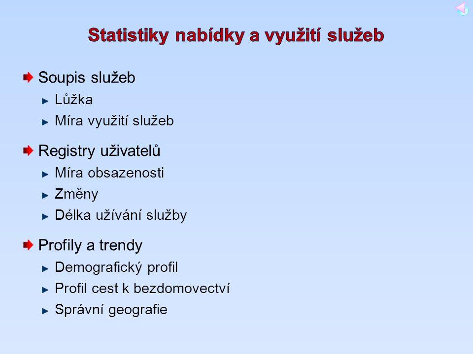 Soupis služeb Lůžka Míra využití služeb Registry uživatelů Míra obsazenosti Změny Délka užívání služby Profily a trendy Demografický profil Profil ces