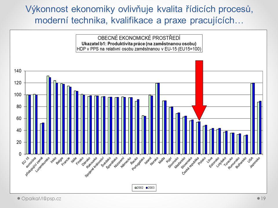 19OpalkaM@psp.cz 19 Výkonnost ekonomiky ovlivňuje kvalita řídicích procesů, moderní technika, kvalifikace a praxe pracujících…