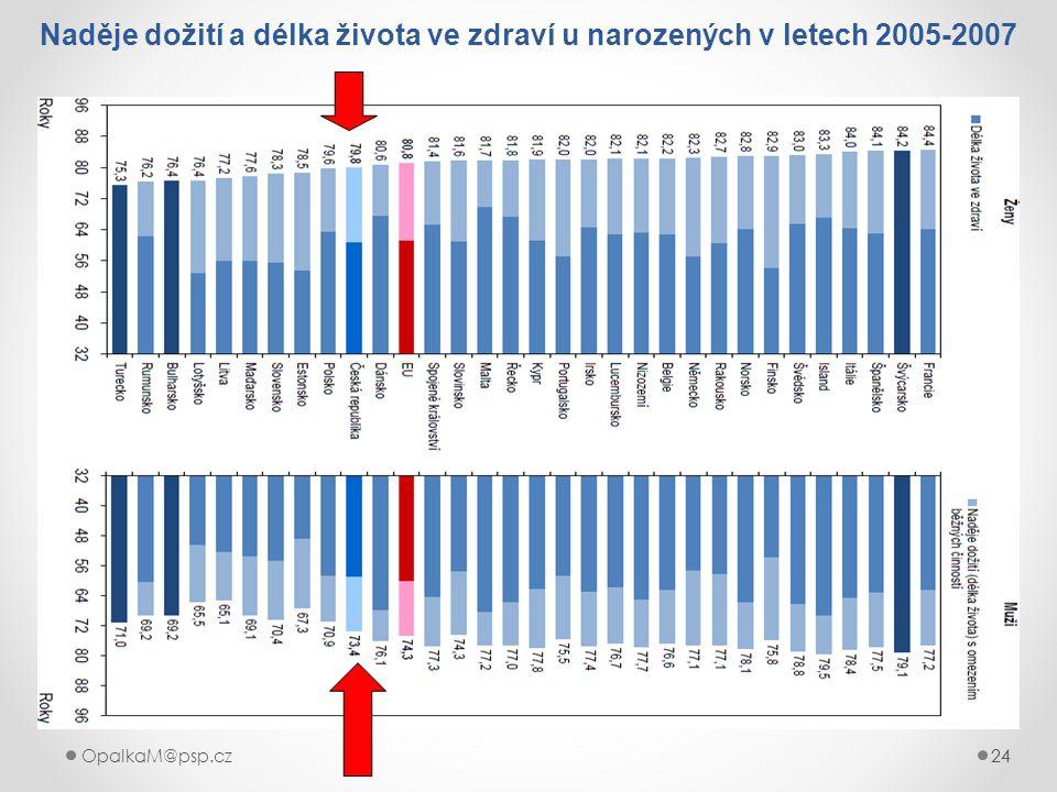 24OpalkaM@psp.cz 24 Naděje dožití a délka života ve zdraví u narozených v letech 2005-2007