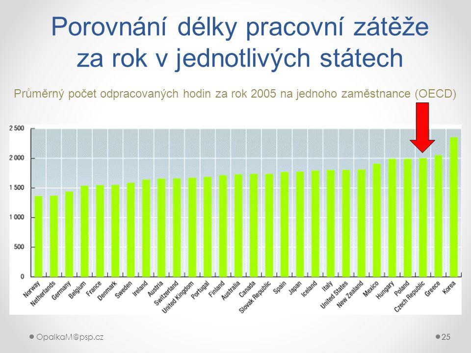 25OpalkaM@psp.cz 25 Porovnání délky pracovní zátěže za rok v jednotlivých státech Průměrný počet odpracovaných hodin za rok 2005 na jednoho zaměstnanc