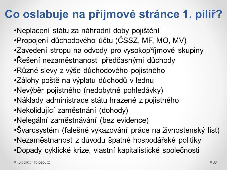 39OpalkaM@psp.cz 39 Co oslabuje na příjmové stránce 1. pilíř? Neplacení státu za náhradní doby pojištění Propojení důchodového účtu (ČSSZ, MF, MO, MV)