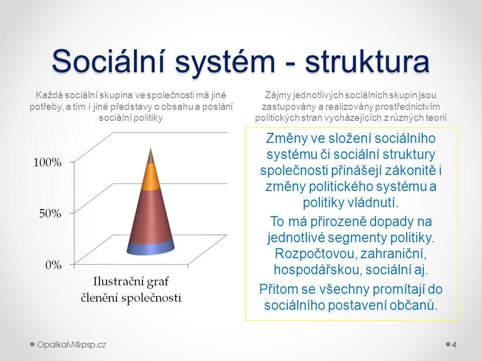 4OpalkaM@psp.cz 4 444 Sociální systém - struktura Každá sociální skupina ve společnosti má jiné potřeby, a tím i jiné představy o obsahu a poslání soc