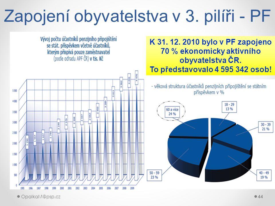 44OpalkaM@psp.cz 44 Zapojení obyvatelstva v 3. pilíři - PF K 31. 12. 2010 bylo v PF zapojeno 70 % ekonomicky aktivního obyvatelstva ČR. To představova