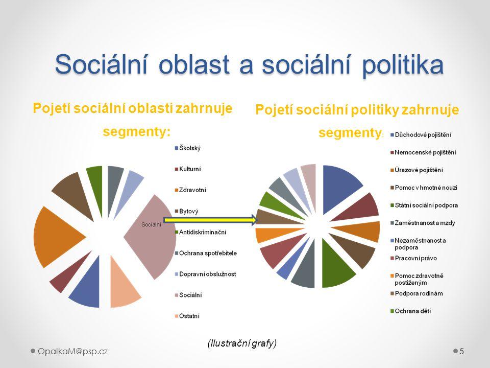 5OpalkaM@psp.cz 5 555 Sociální oblast a sociální politika Pojetí sociální oblasti zahrnuje Pojetí sociální politiky zahrnuje 5 (Ilustrační grafy)