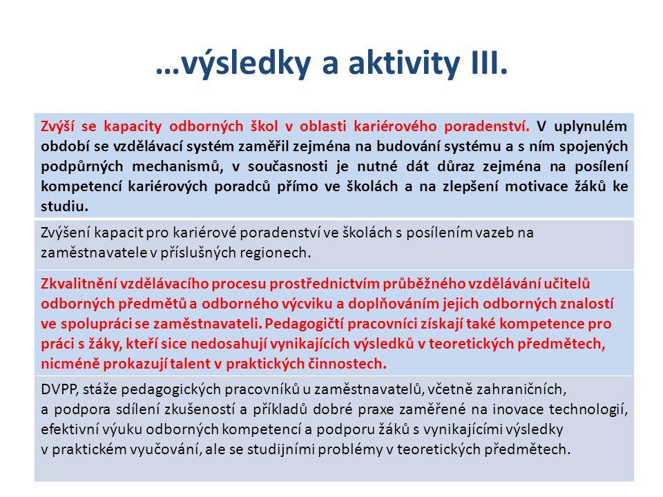 …výsledky a aktivity III. Zvýší se kapacity odborných škol v oblasti kariérového poradenství.