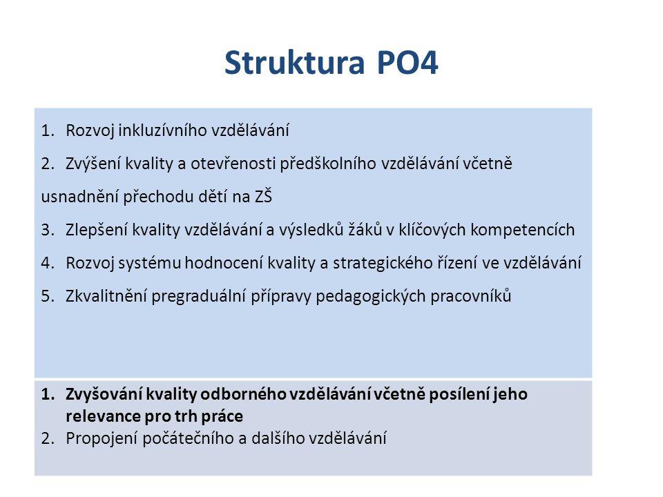 Struktura PO4 1.Rozvoj inkluzívního vzdělávání 2.Zvýšení kvality a otevřenosti předškolního vzdělávání včetně usnadnění přechodu dětí na ZŠ 3.Zlepšení kvality vzdělávání a výsledků žáků v klíčových kompetencích 4.Rozvoj systému hodnocení kvality a strategického řízení ve vzdělávání 5.Zkvalitnění pregraduální přípravy pedagogických pracovníků 1.Zvyšování kvality odborného vzdělávání včetně posílení jeho relevance pro trh práce 2.Propojení počátečního a dalšího vzdělávání