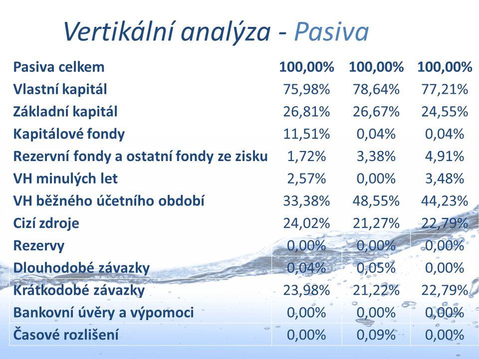 Vertikální analýza - Pasiva Pasiva celkem100,00% Vlastní kapitál75,98%78,64%77,21% Základní kapitál26,81%26,67%24,55% Kapitálové fondy11,51%0,04% Reze