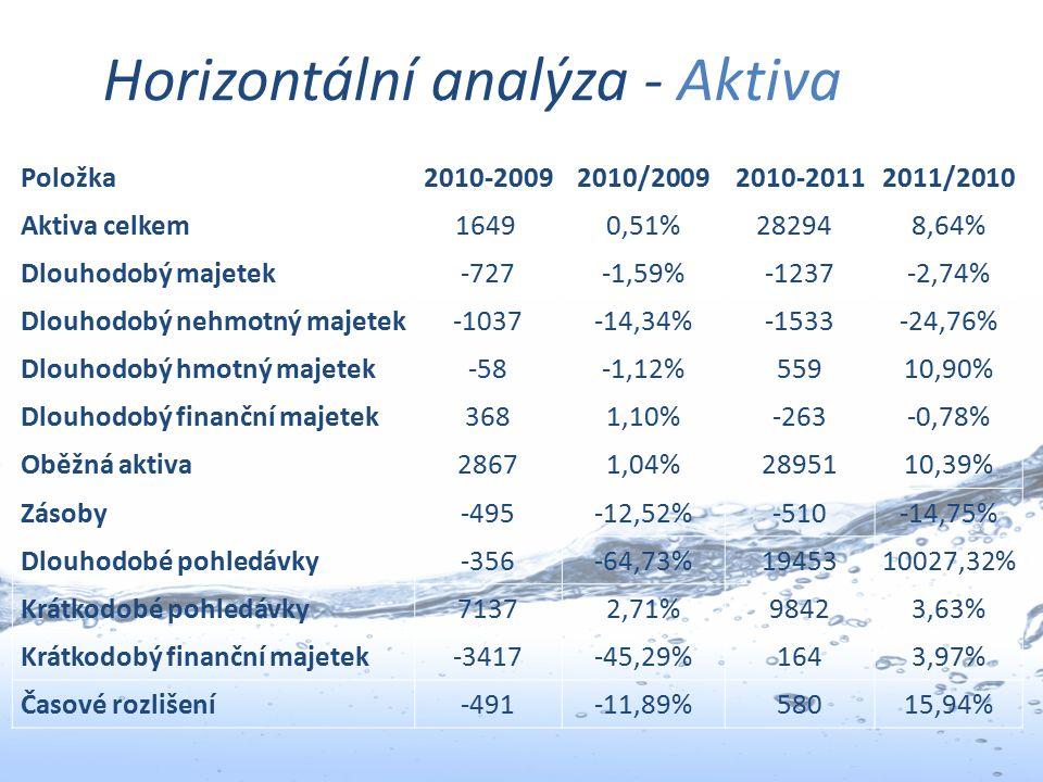 Horizontální analýza - Aktiva Položka2010-20092010/20092010-20112011/2010 Aktiva celkem1649 0,51%28294 8,64% Dlouhodobý majetek-727-1,59%-1237-2,74% D