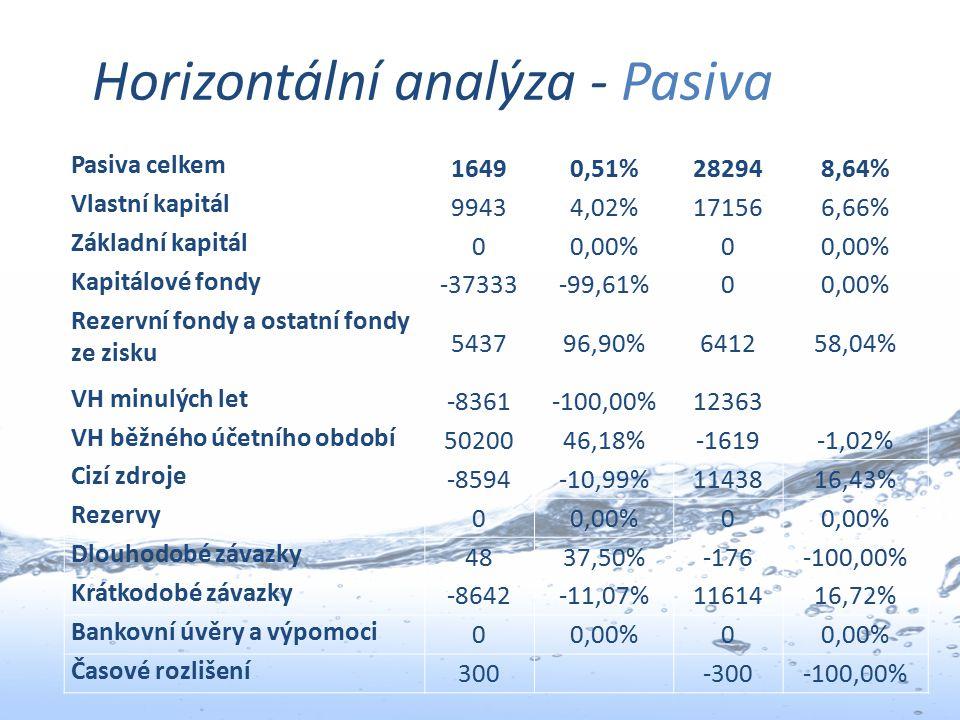 Horizontální analýza - Pasiva Pasiva celkem 16490,51%282948,64% Vlastní kapitál 99434,02%171566,66% Základní kapitál 00,00%0 Kapitálové fondy -37333-9