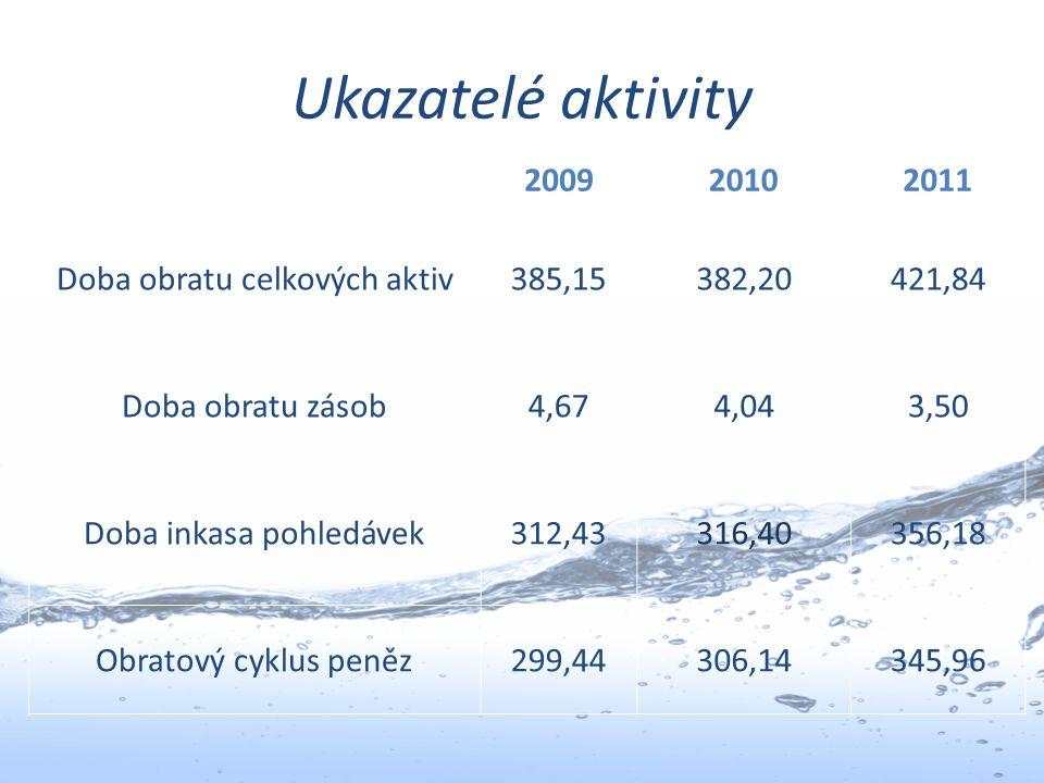 Ukazatelé aktivity 200920102011 Doba obratu celkových aktiv385,15382,20421,84 Doba obratu zásob4,674,043,50 Doba inkasa pohledávek312,43316,40356,18 O