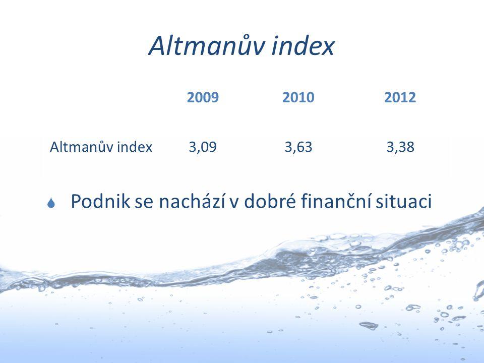 Altmanův index 200920102012 Altmanův index3,093,633,38  Podnik se nachází v dobré finanční situaci