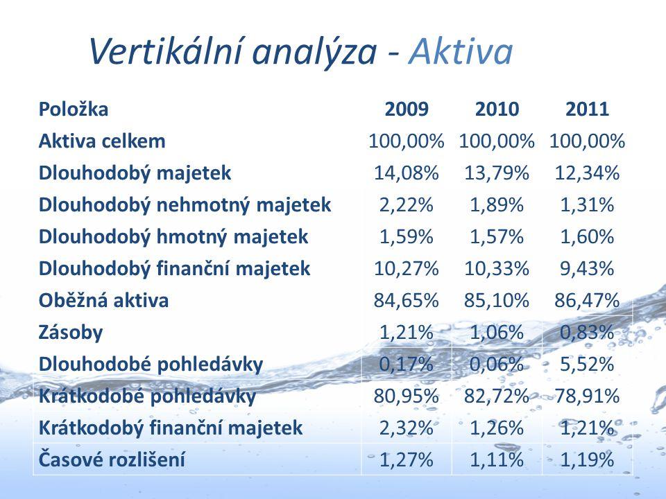 Vertikální analýza - Aktiva Položka200920102011 Aktiva celkem100,00% Dlouhodobý majetek14,08%13,79%12,34% Dlouhodobý nehmotný majetek2,22%1,89%1,31% D