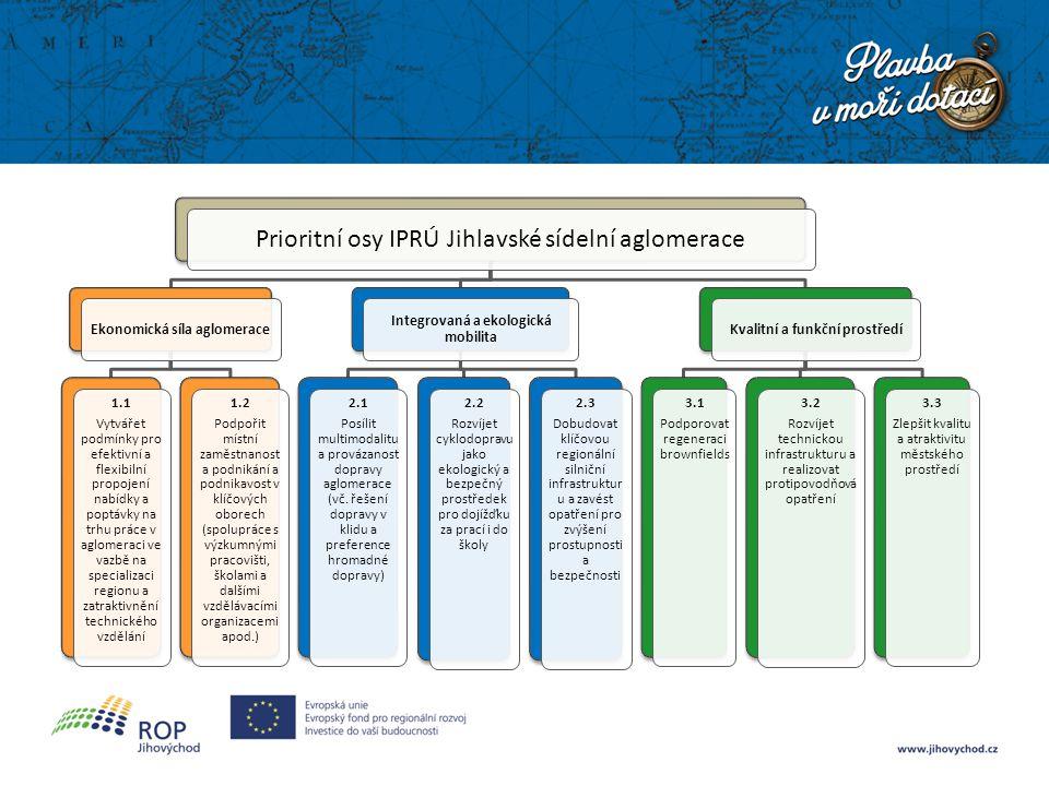 Prioritní osy IPRÚ Jihlavské sídelní aglomerace Ekonomická síla aglomerace 1.1 Vytvářet podmínky pro efektivní a flexibilní propojení nabídky a poptávky na trhu práce v aglomeraci ve vazbě na specializaci regionu a zatraktivnění technického vzdělání 1.2 Podpořit místní zaměstnanost a podnikání a podnikavost v klíčových oborech (spolupráce s výzkumnými pracovišti, školami a dalšími vzdělávacími organizacemi apod.) Integrovaná a ekologická mobilita 2.1 Posílit multimodalitu a provázanost dopravy aglomerace (vč.