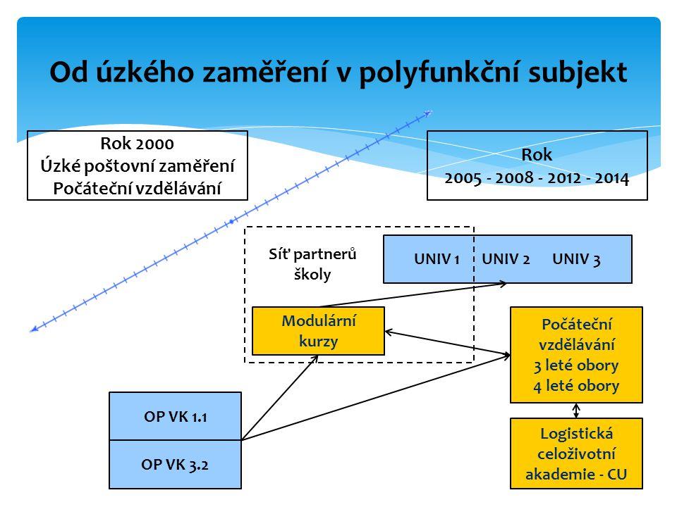 I.Vytvořit a rozvíjet sítě škol - koncept celoživotního učení Motivovat školy, změnit řízení škol…, spolupráce se zaměstnavateli II.Rozšířit nabídku DV na SŠ Tvorba a pilotáž kurzů, vzdělávání pedagogických pracovníků… Cíle UNIV 2 (2008 - 2012)