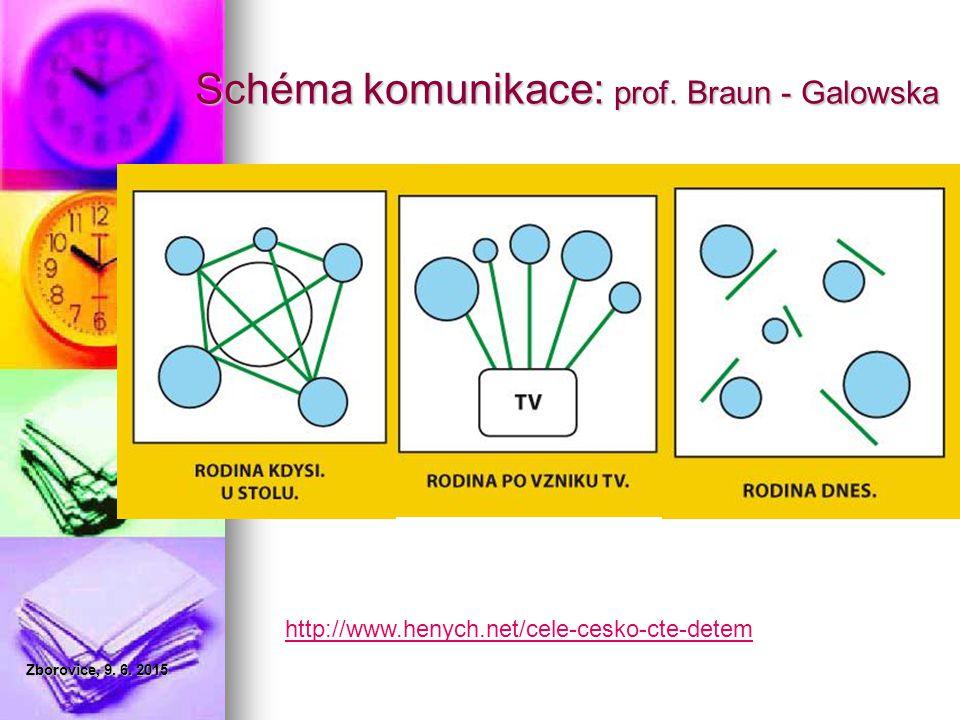 Schéma komunikace: prof. Braun - Galowska http://www.henych.net/cele-cesko-cte-detem Zborovice, 9. 6. 2015