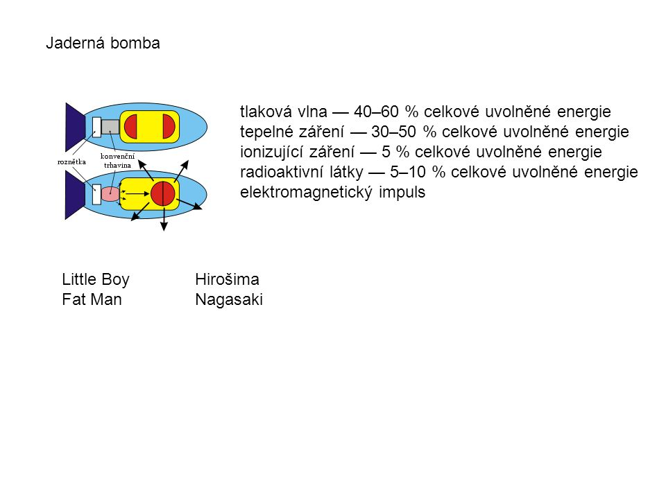Jaderná bomba tlaková vlna — 40–60 % celkové uvolněné energie tepelné záření — 30–50 % celkové uvolněné energie ionizující záření — 5 % celkové uvolněné energie radioaktivní látky — 5–10 % celkové uvolněné energie elektromagnetický impuls Little BoyHirošima Fat ManNagasaki