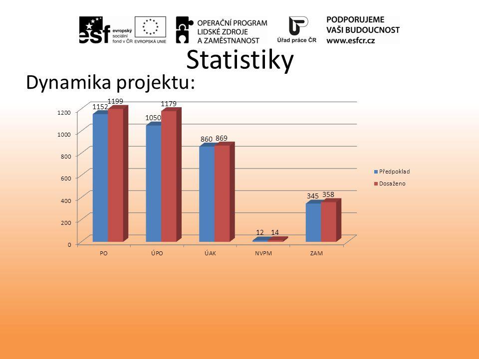 Statistiky Dynamika projektu: