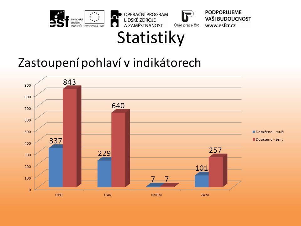 Statistiky Zastoupení pohlaví v indikátorech