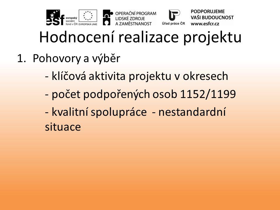 Hodnocení realizace projektu 1.Pohovory a výběr - klíčová aktivita projektu v okresech - počet podpořených osob 1152/1199 - kvalitní spolupráce - nestandardní situace