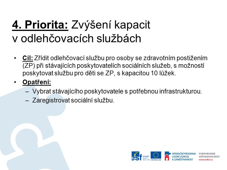 4. Priorita: Zvýšení kapacit v odlehčovacích službách Cíl: Zřídit odlehčovací službu pro osoby se zdravotním postižením (ZP) při stávajících poskytova
