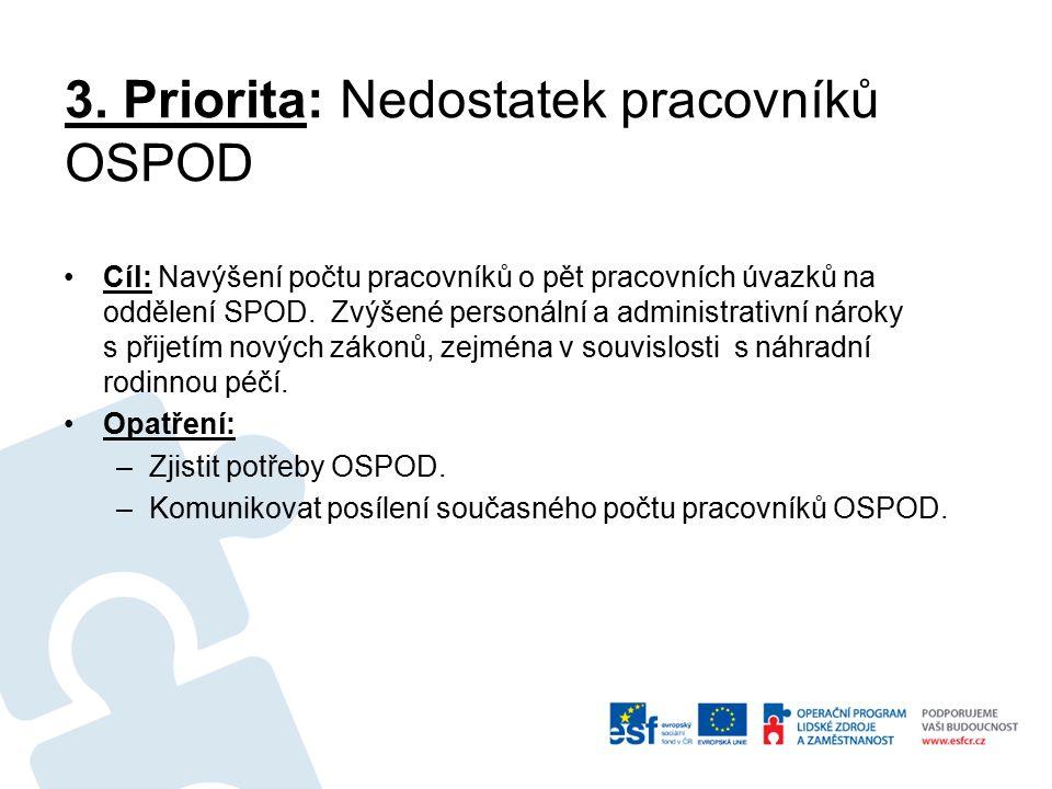 3. Priorita: Nedostatek pracovníků OSPOD Cíl: Navýšení počtu pracovníků o pět pracovních úvazků na oddělení SPOD. Zvýšené personální a administrativní