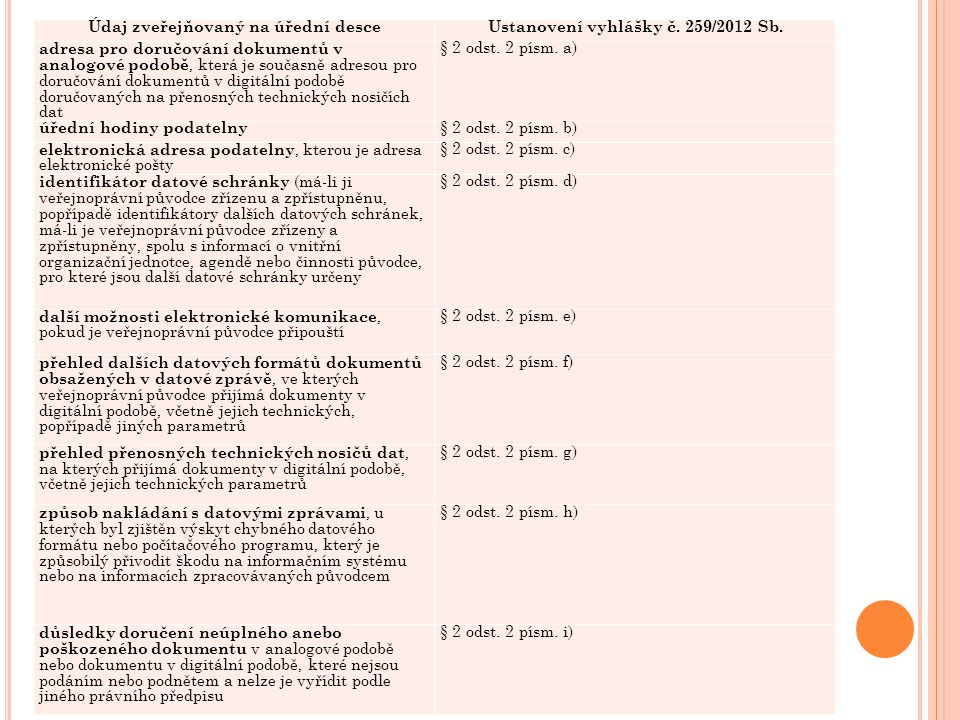 Údaj zveřejňovaný na úřední desceUstanovení vyhlášky č. 259/2012 Sb. adresa pro doručování dokumentů v analogové podobě, která je současně adresou pro