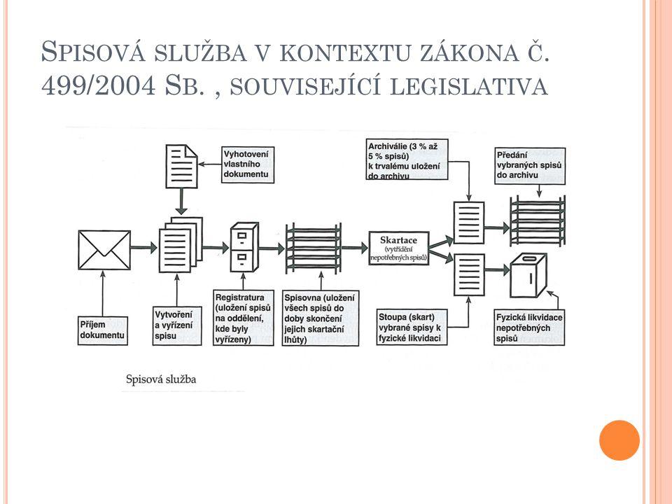 S PISOVÁ SLUŽBA V KONTEXTU ZÁKONA Č. 499/2004 S B., SOUVISEJÍCÍ LEGISLATIVA