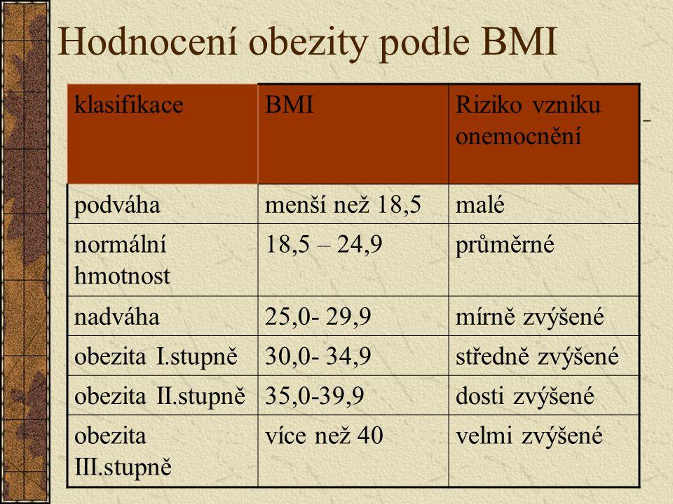Hodnocení obezity podle BMI klasifikaceBMIRiziko vzniku onemocnění podváhamenší než 18,5malé normální hmotnost 18,5 – 24,9průměrné nadváha25,0- 29,9mírně zvýšené obezita I.stupně30,0- 34,9středně zvýšené obezita II.stupně35,0-39,9dosti zvýšené obezita III.stupně více než 40velmi zvýšené