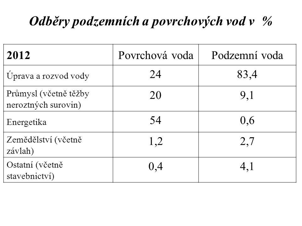 Odběry podzemních a povrchových vod v % 2012Povrchová vodaPodzemní voda Úprava a rozvod vody 2483,4 Průmysl (včetně těžby neroztných surovin) 209,1 En