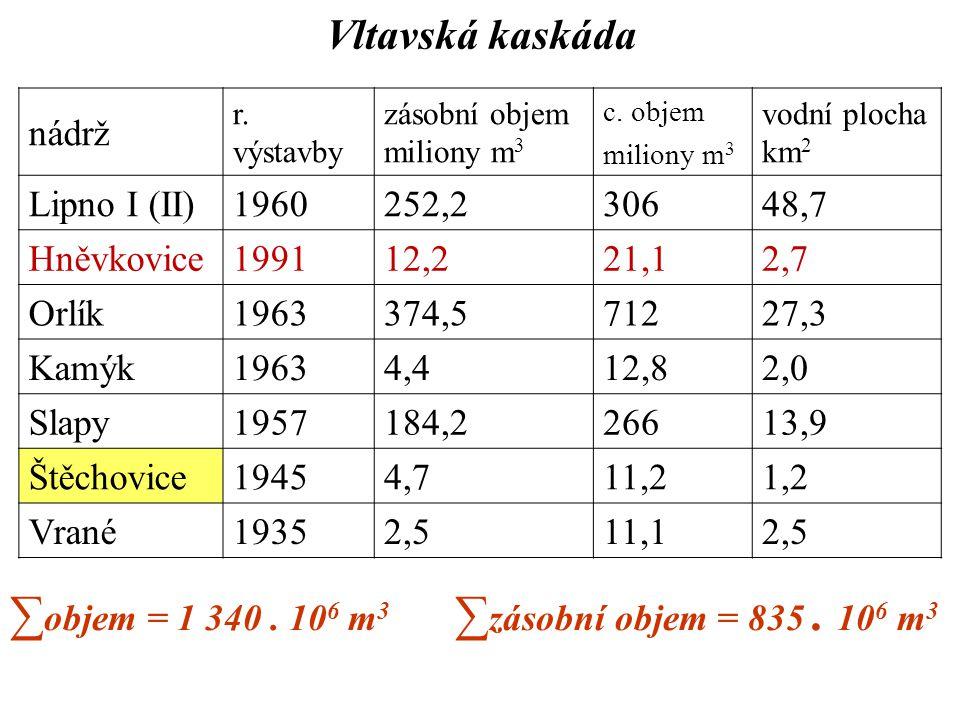 Vltavská kaskáda nádrž r. výstavby zásobní objem miliony m 3 c. objem miliony m 3 vodní plocha km 2 Lipno I (II)1960252,230648,7 Hněvkovice199112,221,