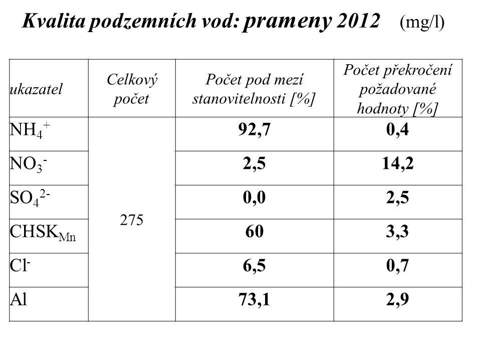 Kvalita podzemních vod: prameny 2012 (mg/l) ukazatel Celkový počet Počet pod mezí stanovitelnosti [%] Počet překročení požadované hodnoty [%] NH 4 + 2