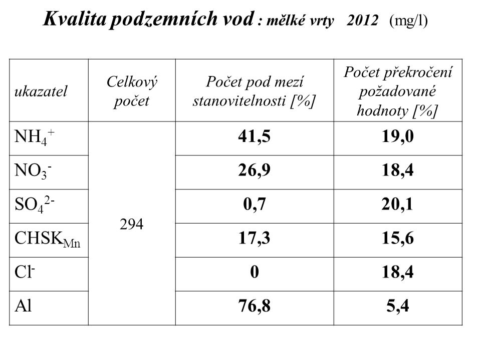 Kvalita podzemních vod : mělké vrty 2012 (mg/l) ukazatel Celkový počet Počet pod mezí stanovitelnosti [%] Počet překročení požadované hodnoty [%] NH 4