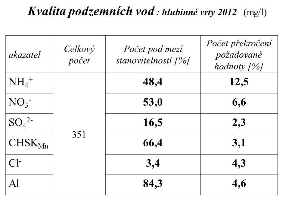 Kvalita podzemních vod : hlubinné vrty 2012 (mg/l) ukazatel Celkový počet Počet pod mezí stanovitelnosti [%] Počet překročení požadované hodnoty [%] N