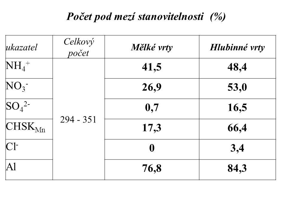 Počet pod mezí stanovitelnosti (%) ukazatel Celkový počet Mělké vrtyHlubinné vrty NH 4 + 294 - 351 41,548,4 NO 3 - 26,953,0 SO 4 2- 0,716,5 CHSK Mn 17