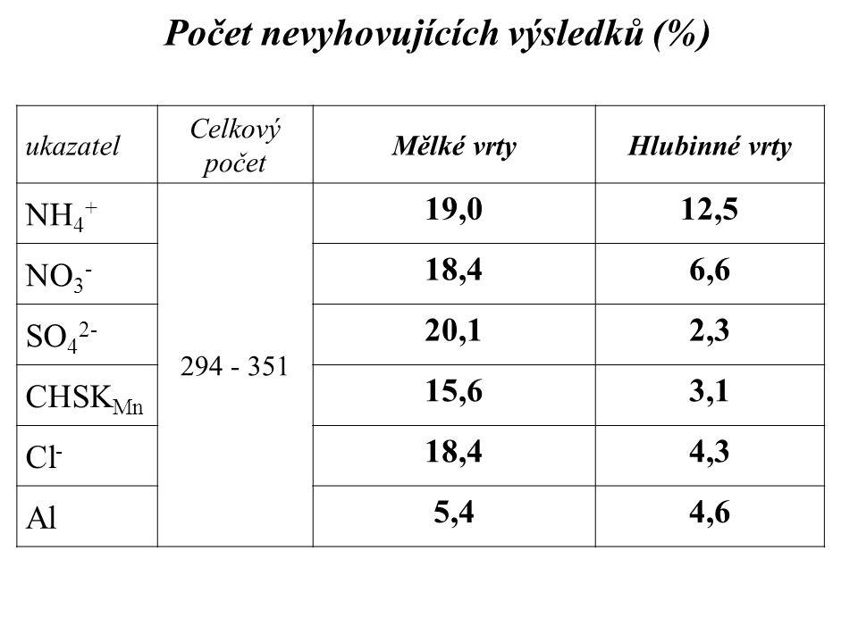 Počet nevyhovujících výsledků (%) ukazatel Celkový počet Mělké vrtyHlubinné vrty NH 4 + 294 - 351 19,012,5 NO 3 - 18,46,6 SO 4 2- 20,12,3 CHSK Mn 15,6