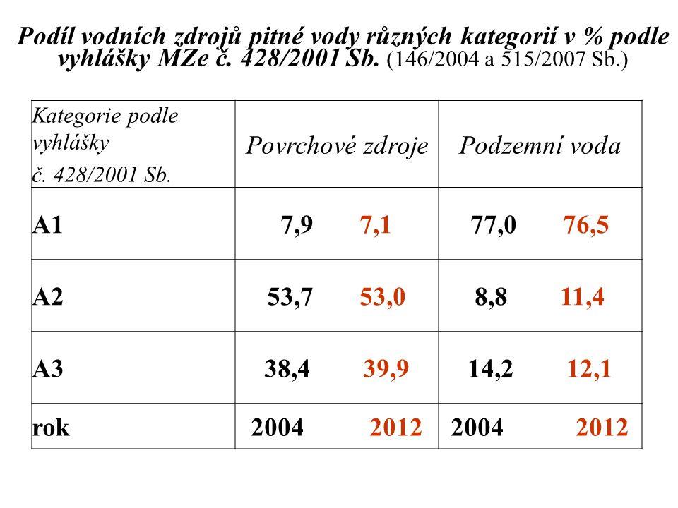 Podíl vodních zdrojů pitné vody různých kategorií v % podle vyhlášky MZe č. 428/2001 Sb. (146/2004 a 515/2007 Sb.) Kategorie podle vyhlášky č. 428/200